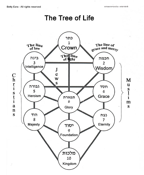 Creation of the physical world. The Tree of Life